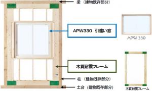 開口部を補強して耐震性を向上した樹脂窓×耐震フレーム『FRAME Ⅱ』