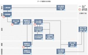 加和太建設がクラウド型建築施工管理支援システム『IMPACT』をリリース