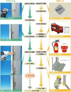 三協アルミがRC構造用サッシ取り付け部材『CS.N工法』を発売