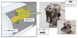 装置の小型化でシールド工事の高品質化を実現した『小口径シールド真円度計測システム』