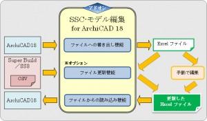 ソフトウェアセンターが『SSC−モデル編集 for ArchiCAD18』をリリース
