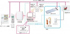 ナースコールシステム『Vi-nurse』と睡眠計測器『眠りSCAN』と連動