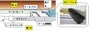 フジタと早川ゴムが高性能テールシール『FHブラシシール』を共同開発