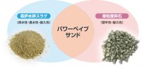 三和グランドが歩行者系舗装材『パワーペイブサンド』を発売