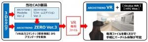 福井コンピュータアーキテクトがバーチャルリアリティに対応した『ARCHITREND VR』を発売