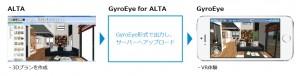 手軽に住空間へ没入できるポータブルVRシステム『GyroEye for ALTA』リリース