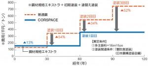 新日鐵住金が塗装の塗替周期延長を可能にする耐食鋼『コルスペース』が好調