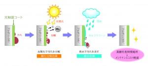 三菱樹脂が太陽光と雨水でセルフクリーニングする「ALPOLIC /fr光触媒コート」を発売