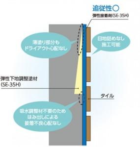 アイカ工業が1つの材料で完結する外壁タイル張り工法「ストロンガードタイル工法」を発売