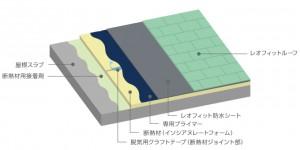 東邦レオが耐風圧・防水性に優れた金属屋根システム「レオフィットルーフ外断熱工法」を発売
