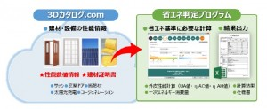 福井コンピュータドットコムが『省エネ判定』サービス提供開始