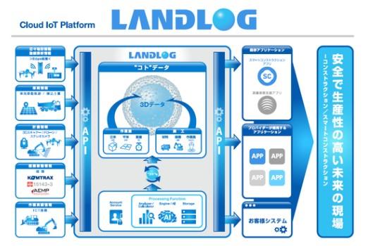 コマツ他4社 建設生産プロセス全体をつなぐ新プラットフォーム 『LANDLOG』