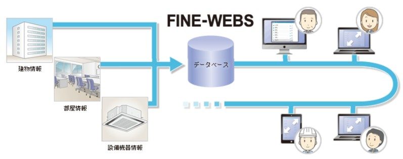 ファシリティ情報を見える化する施設台帳管理システム『FINE-WEBS V3』発売