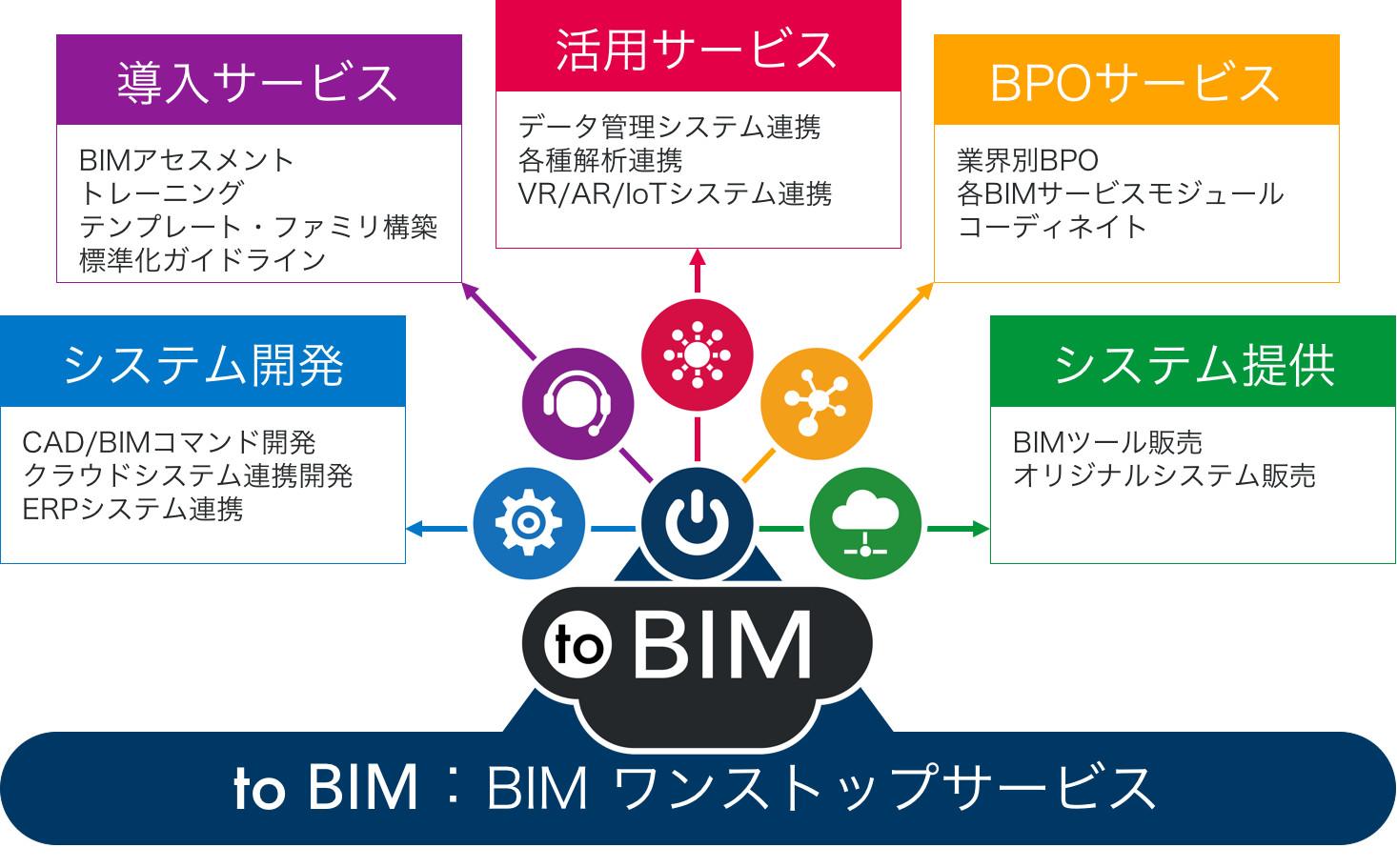 トランスコスモスと応用技術がBIMトータルサービス『to BIM』の提供開始
