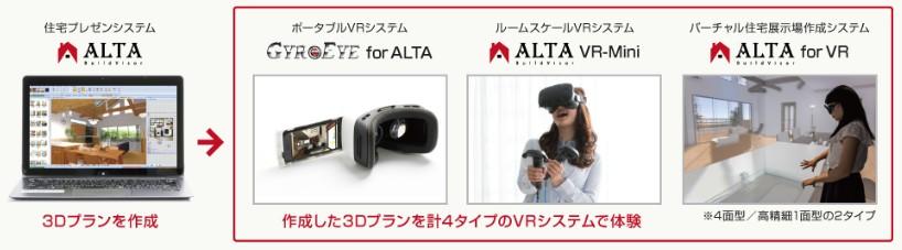 コンピュータシステム研究所が『東京VRショールーム』をリニューアル