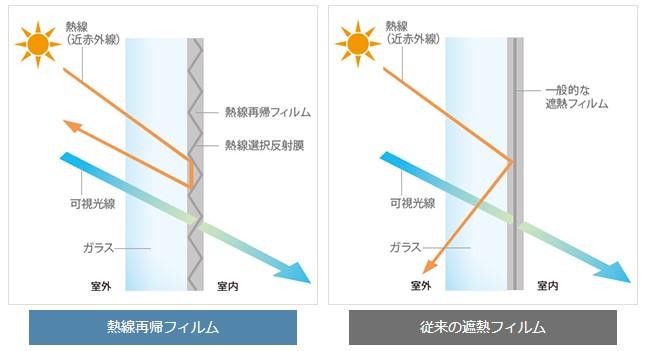エービーシー商会が太陽の熱線を空へ反射する窓用の熱線再帰フィルム『ソラリフレ』を発売
