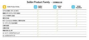 Solibri Product Family