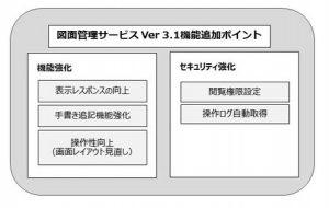 扶桑電通(図面管理システムVer3.1)