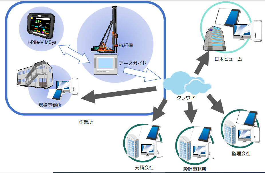 杭施工管理の次世代型DX施工管理システム『Pile-ViMSys(パイルヴィムシス)』を開発