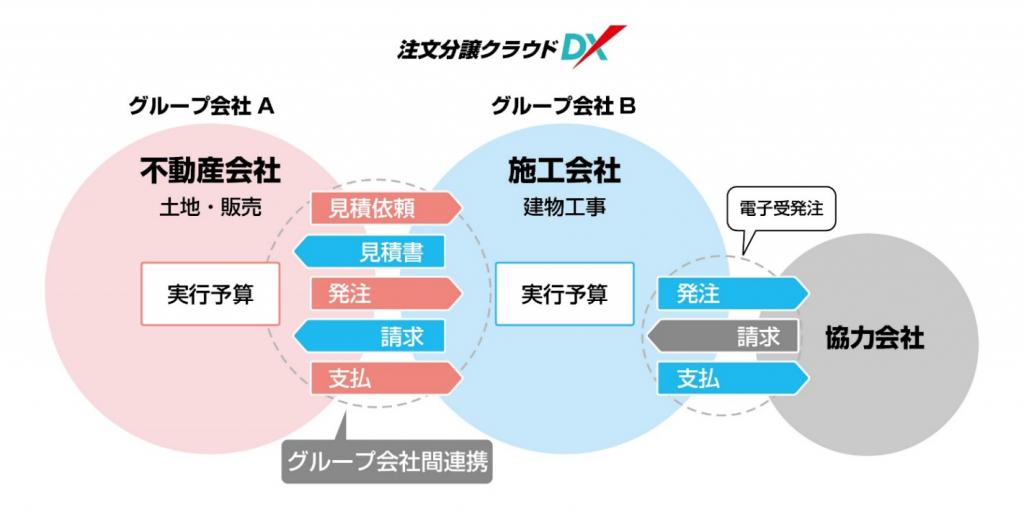 「不動産会社×施工会社」グループ会社間の取引情報を一元化