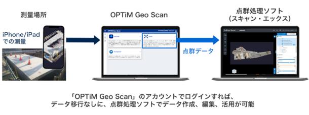 スマートフォン3次元測量アプリ「OPTiM Geo Scan」の サービスラインナップを拡充、 オンライン3D点群処理ソフトを提供開始