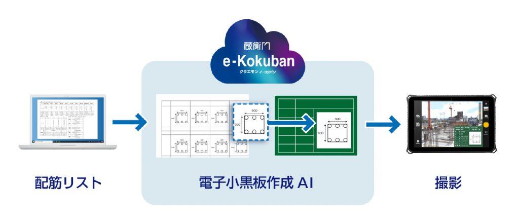 施工管理クラウド『蔵衛門』が電子小黒板作成AI『e-Kokuban』を開発