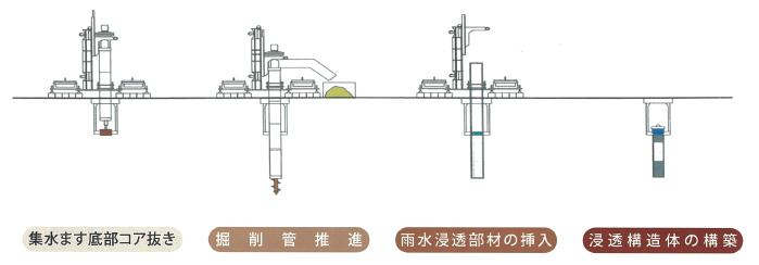 EGSM工法(雨水集水ます浸透化工法)