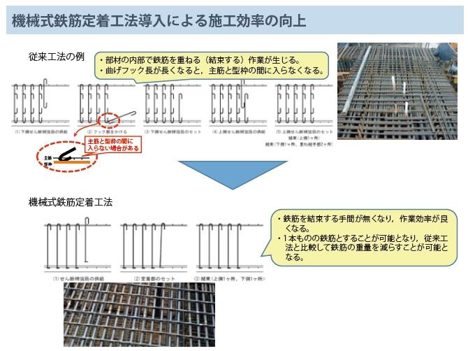 コンクリート工の生産性向上~機械式鉄筋定着工法の配筋設計 ...